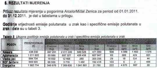 Emisije tabela