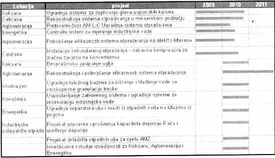 Plan aktivnosti AMZ 2009